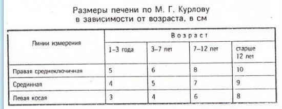 Таблиця норми печінки у дітей